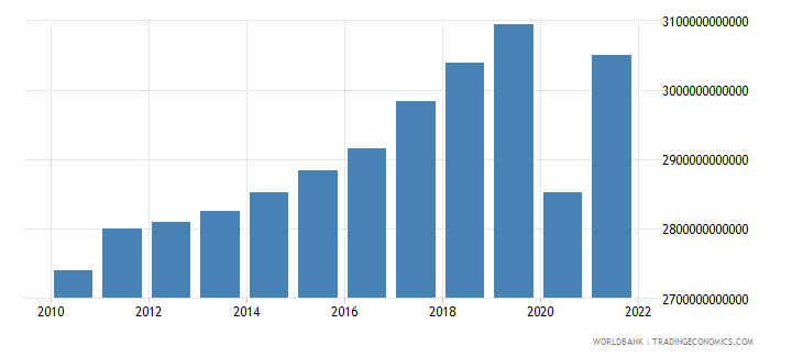 france gdp ppp constant 2005 international dollar wb data
