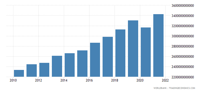 france gdp ppp us dollar wb data