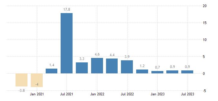 france gdp volumes eurostat data
