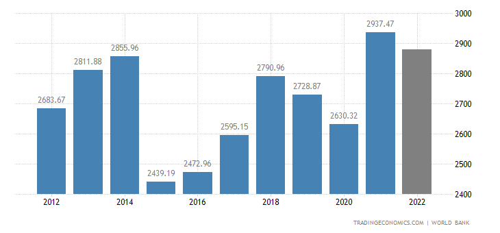 France GDP