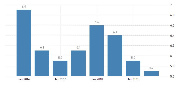 france gender employment gap eurostat data