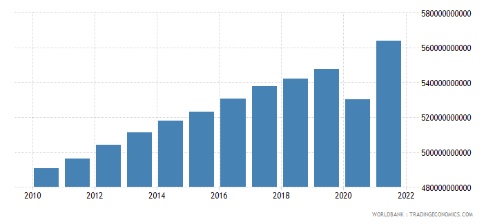 france general government final consumption expenditure constant lcu wb data