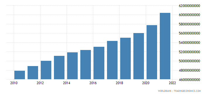 france general government final consumption expenditure current lcu wb data