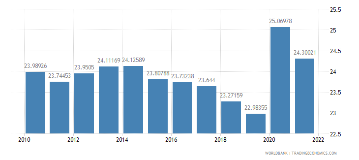 france general government final consumption expenditure percent of gdp wb data