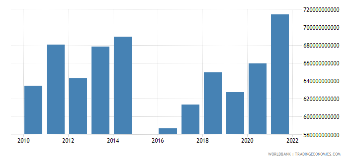 france general government final consumption expenditure us dollar wb data
