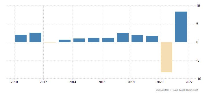 france gni growth annual percent wb data