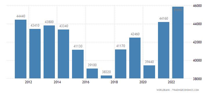 france gni per capita atlas method us dollar wb data