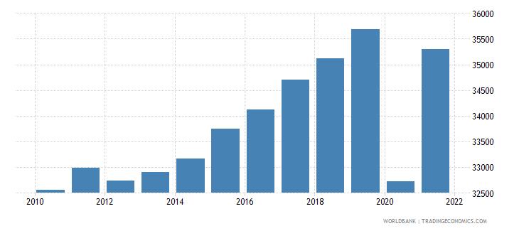 france gni per capita constant lcu wb data