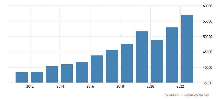 france gni per capita ppp us dollar wb data