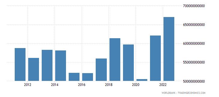 france goods exports bop us dollar wb data