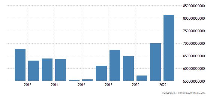 france goods imports bop us dollar wb data