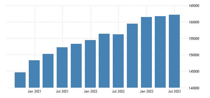 france gov final consumption expenditure current prices eurostat data