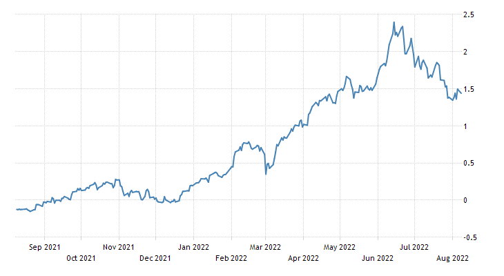 France Government Bond 10Y