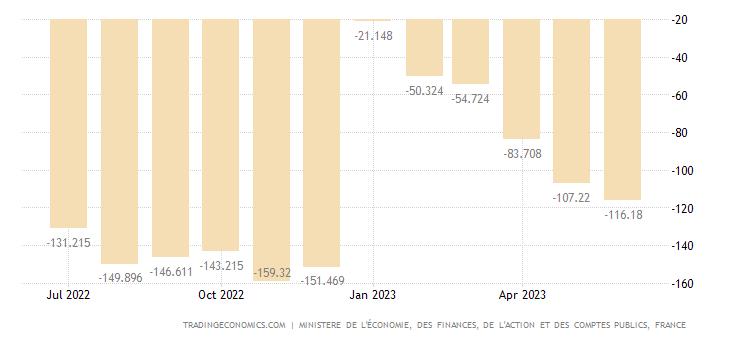 Staatsdefizit Frankreich 1995 - 2018
