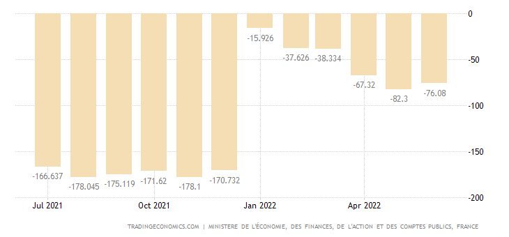 France Government Budget Value