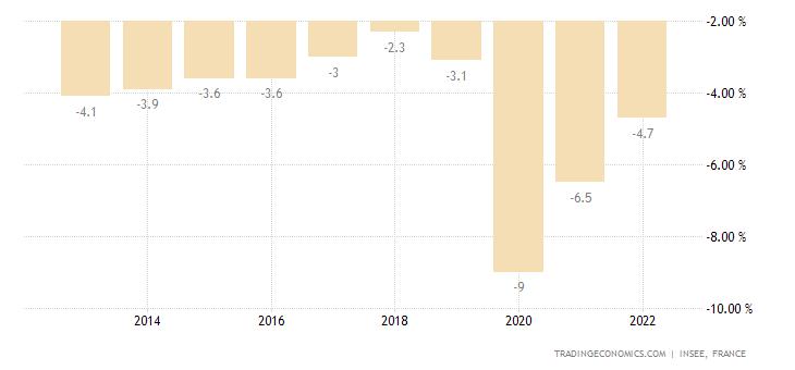 Bilancio del governo francese