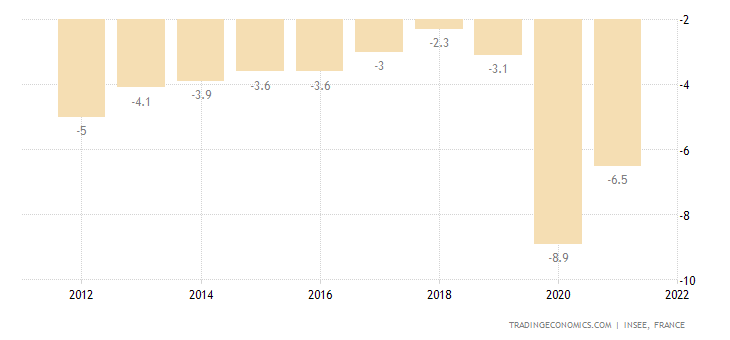 France Government Budget