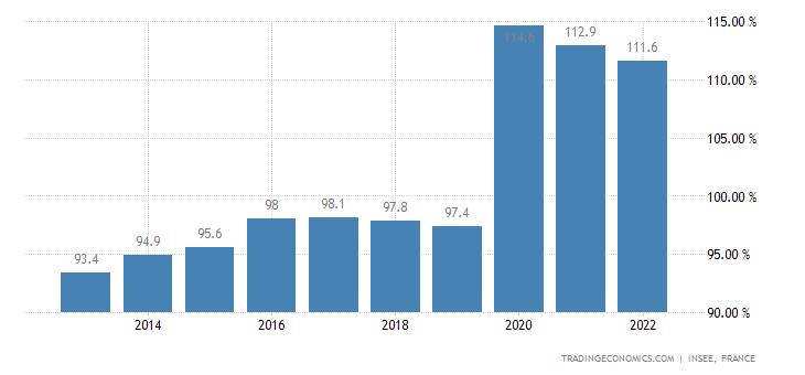 france-government-debt-to-gdp.png?s=fradebt2gdp&v=201803260650v
