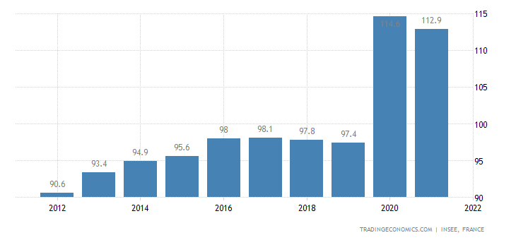 France Government Debt to GDP