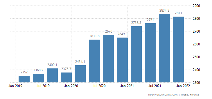 France General Government Debt