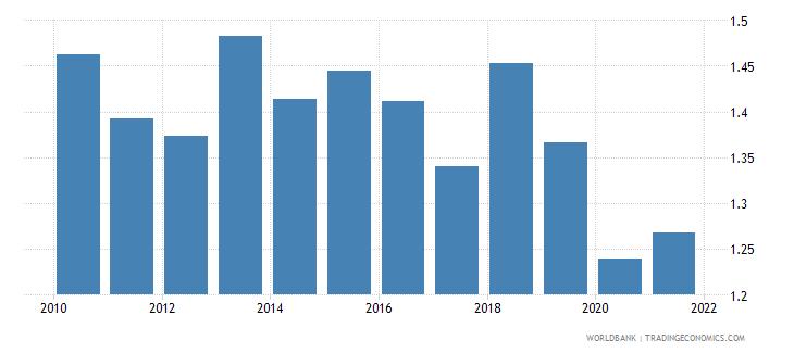 france government effectiveness estimate wb data