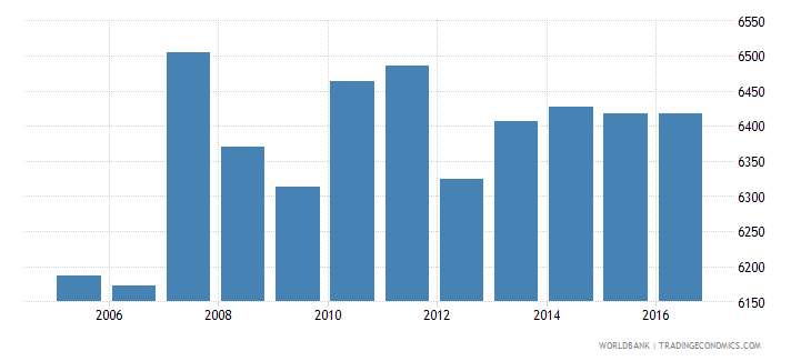france government expenditure per primary student constant us$ wb data