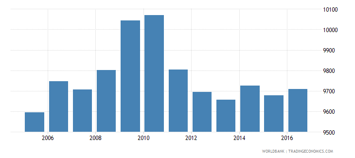 france government expenditure per secondary student constant us$ wb data