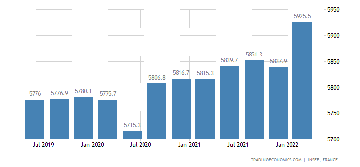 France Payroll Employment in the Public Sector