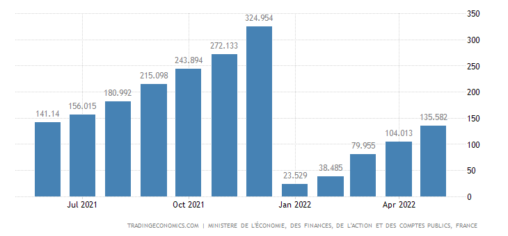 France Government Revenues