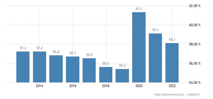 Staatsausgaben BIP Frankreich 1982 - 2018