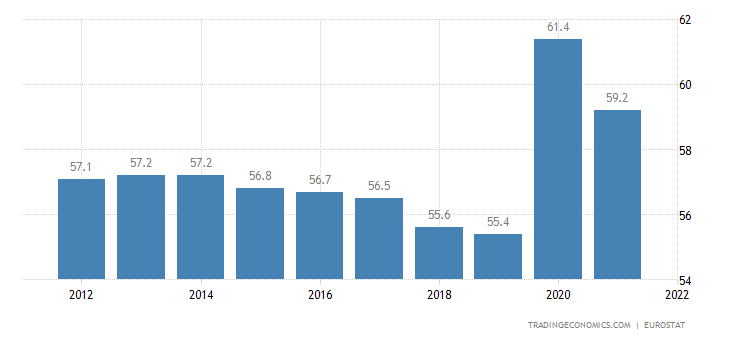 France Government Spending to GDP