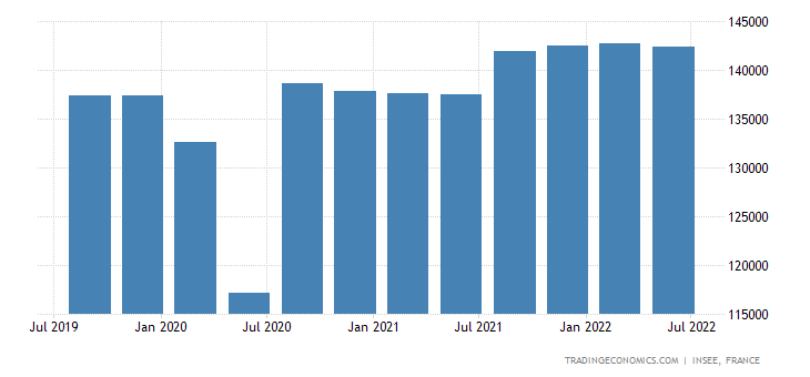 France Government Spending