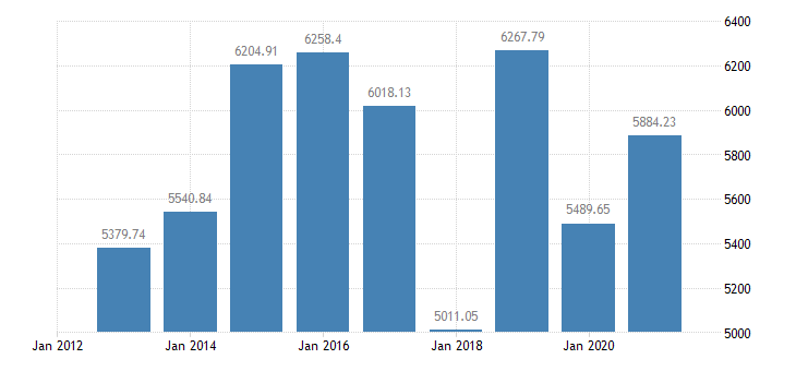france grape production eurostat data