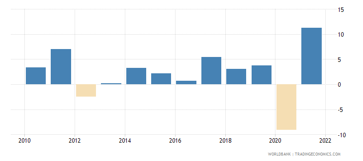 france gross capital formation annual percent growth wb data