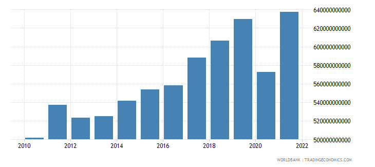 france gross capital formation constant 2000 us dollar wb data