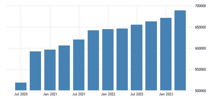 france gross disposable income eurostat data