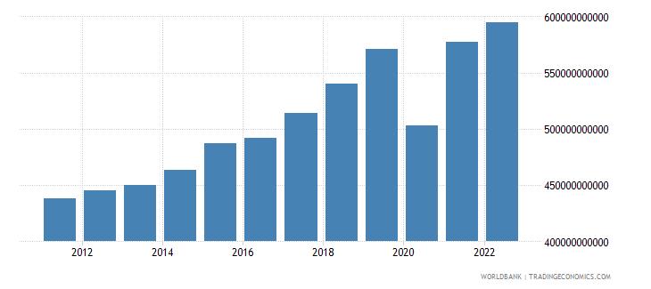 france gross domestic savings current lcu wb data