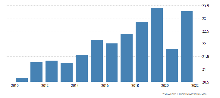 france gross domestic savings percent of gdp wb data