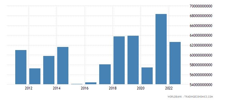 france gross domestic savings us dollar wb data