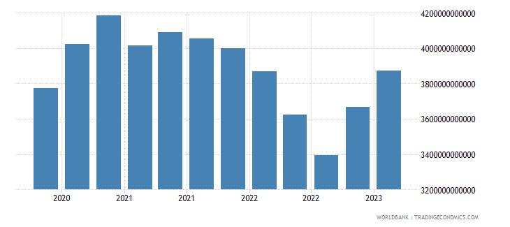 france gross ext debt pos  all sectors long term all instruments usd wb data