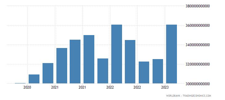 france gross ext debt pos  all sectors short term all instruments usd wb data