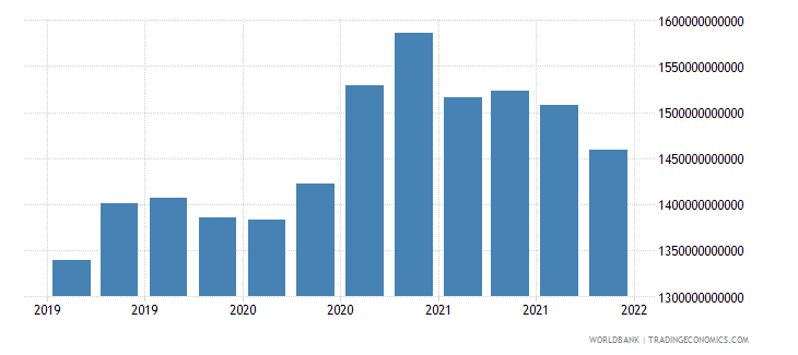 france gross ext debt pos  general government long term all instruments usd wb data