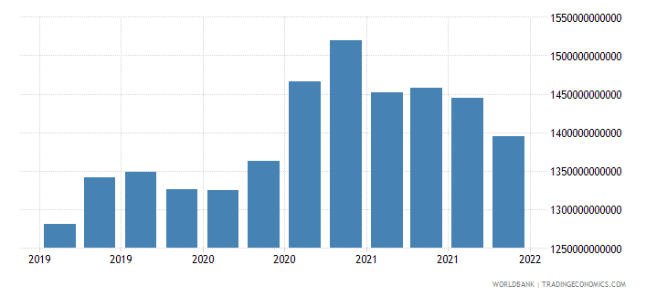 france gross ext debt pos  general government long term debt securities usd wb data