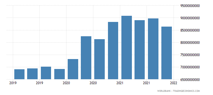 france gross ext debt pos  other sectors long term loans usd wb data