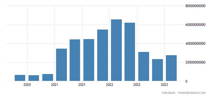 france gross ext debt pos  other sectors short term other debt liabilities usd wb data