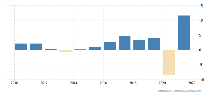france gross fixed capital formation annual percent growth wb data