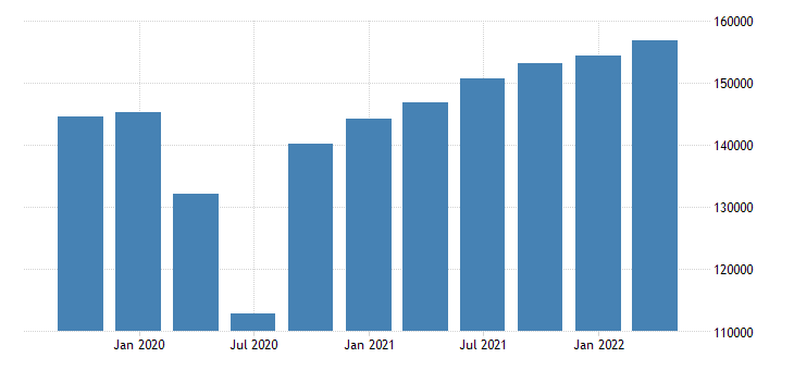 france gross fixed capital formation current prices eurostat data