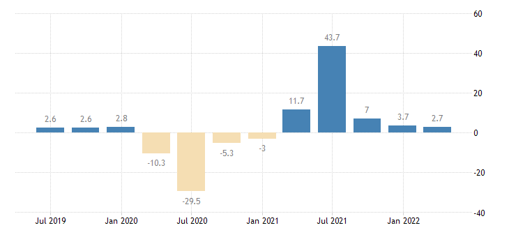 france gross fixed capital formation dwellings eurostat data