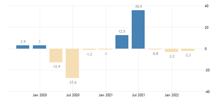 france gross fixed capital formation machinery equipment weapons systems eurostat data