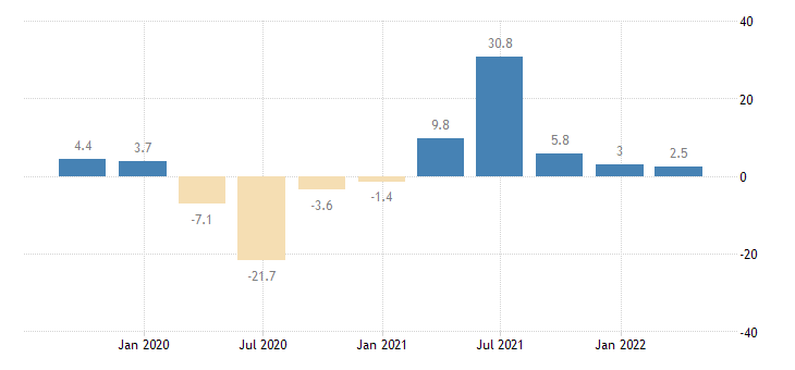 france gross fixed capital formation total fixed assets eurostat data